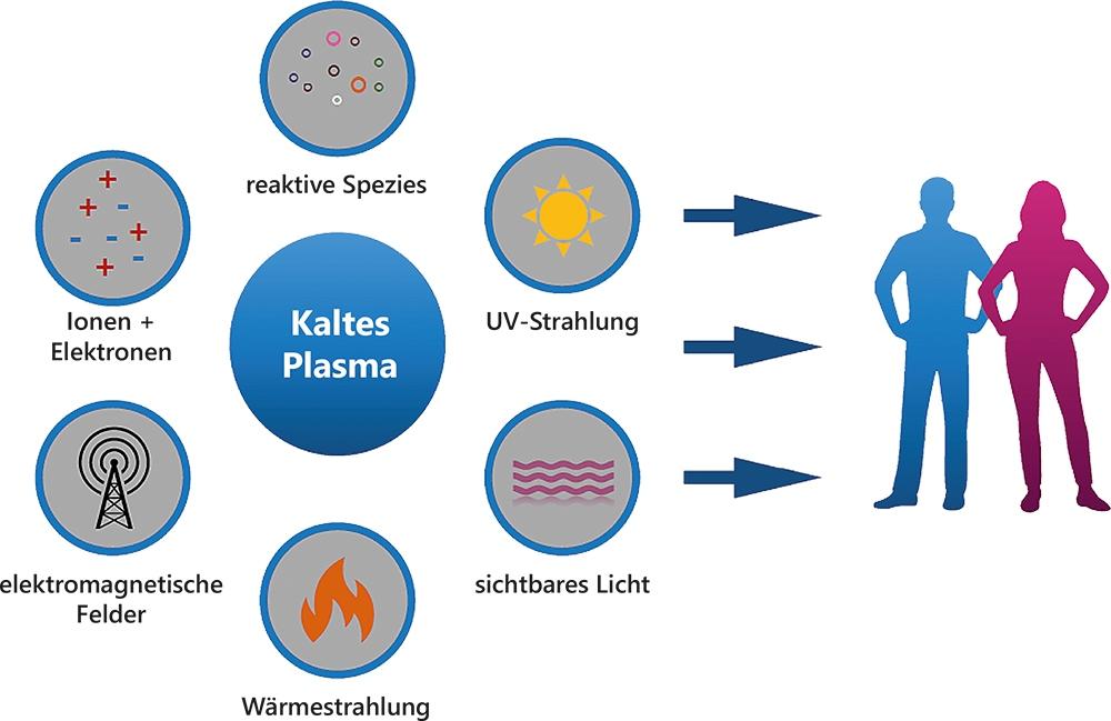 cold plasma